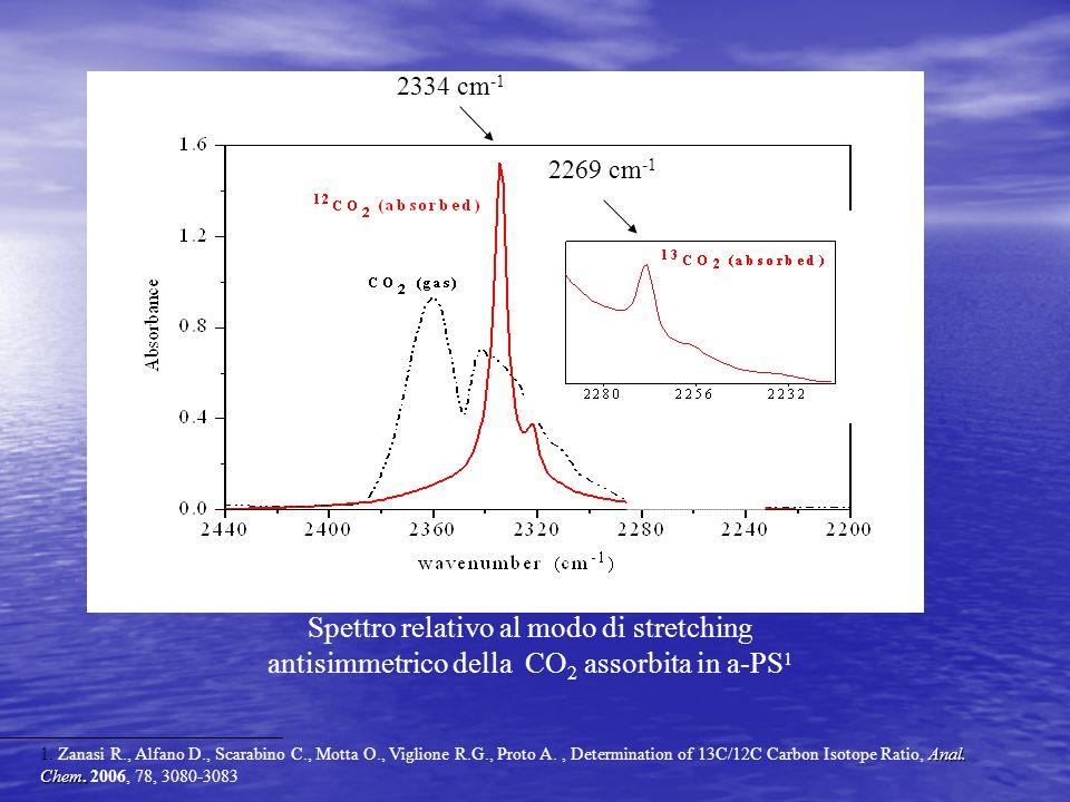 2334 cm-1 2269 cm-1. Spettro relativo al modo di stretching antisimmetrico della CO2 assorbita in a-PS1.