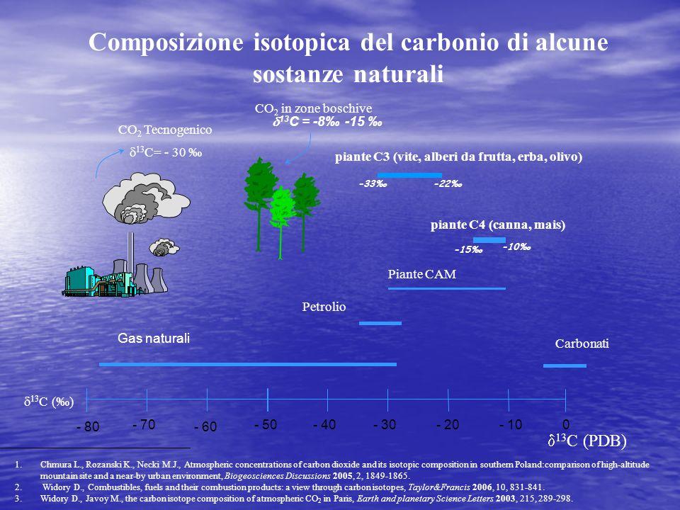 Composizione isotopica del carbonio di alcune sostanze naturali