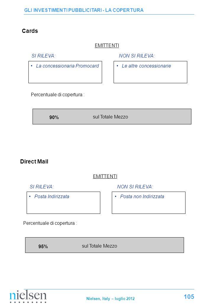 Cards Direct Mail GLI INVESTIMENTI PUBBLICITARI - LA COPERTURA