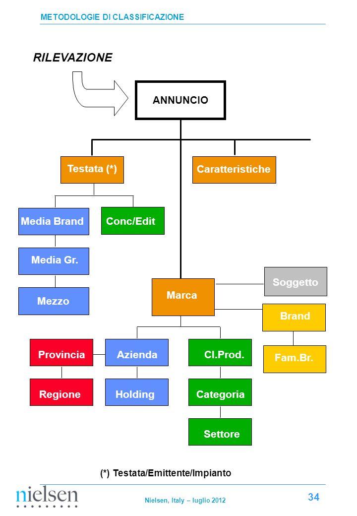 RILEVAZIONE ANNUNCIO Testata (*) Caratteristiche Soggetto Media Brand