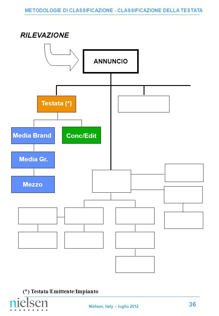 RILEVAZIONE ANNUNCIO Testata (*) Media Brand Conc/Edit Media Gr. Mezzo