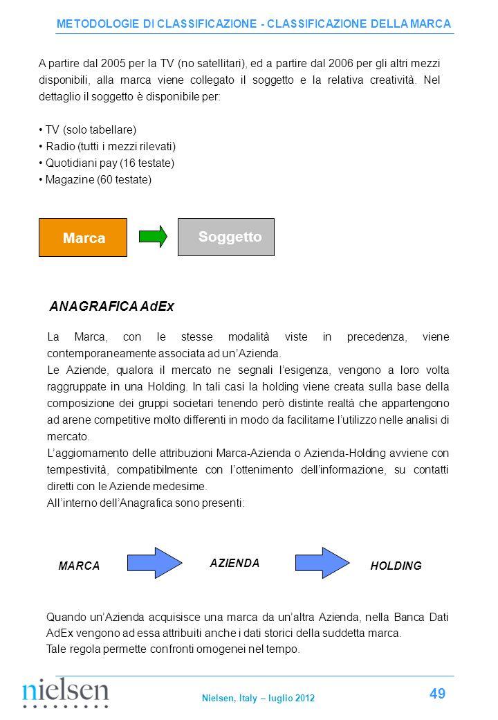 Marca Soggetto ANAGRAFICA AdEx