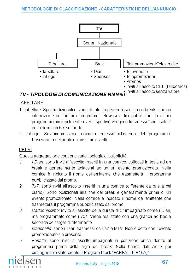 TV - TIPOLOGIE DI COMUNICAZIONE Nielsen