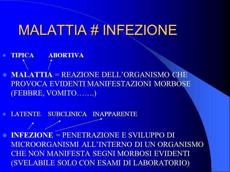 MALATTIA # INFEZIONE TIPICA ABORTIVA. MALATTIA = REAZIONE DELL'ORGANISMO CHE PROVOCA EVIDENTI MANIFESTAZIONI MORBOSE (FEBBRE, VOMITO…….)