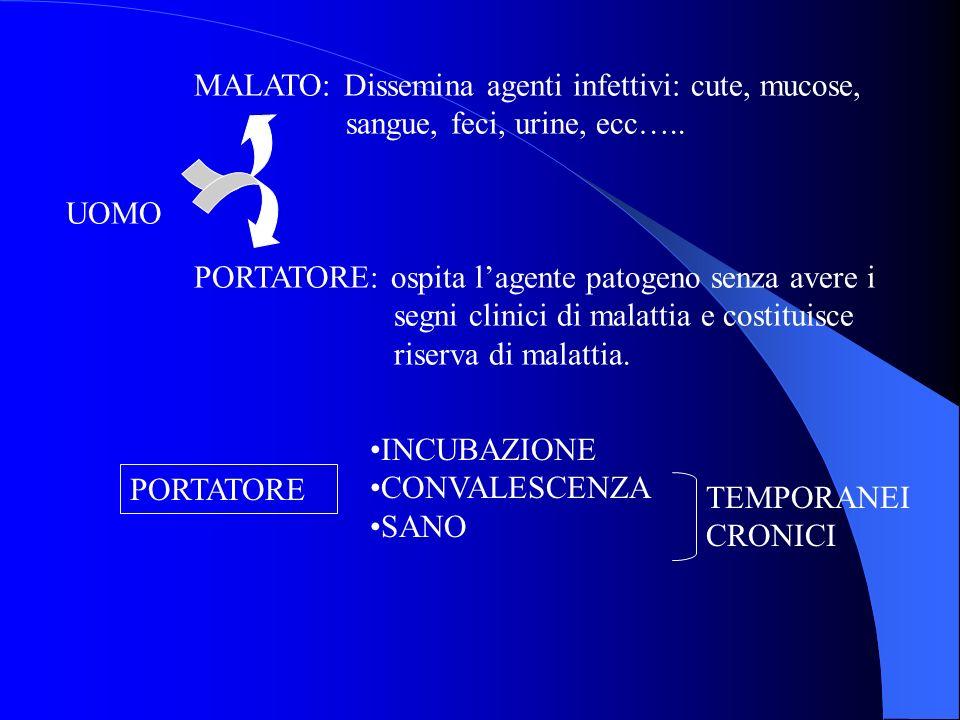 MALATO: Dissemina agenti infettivi: cute, mucose,
