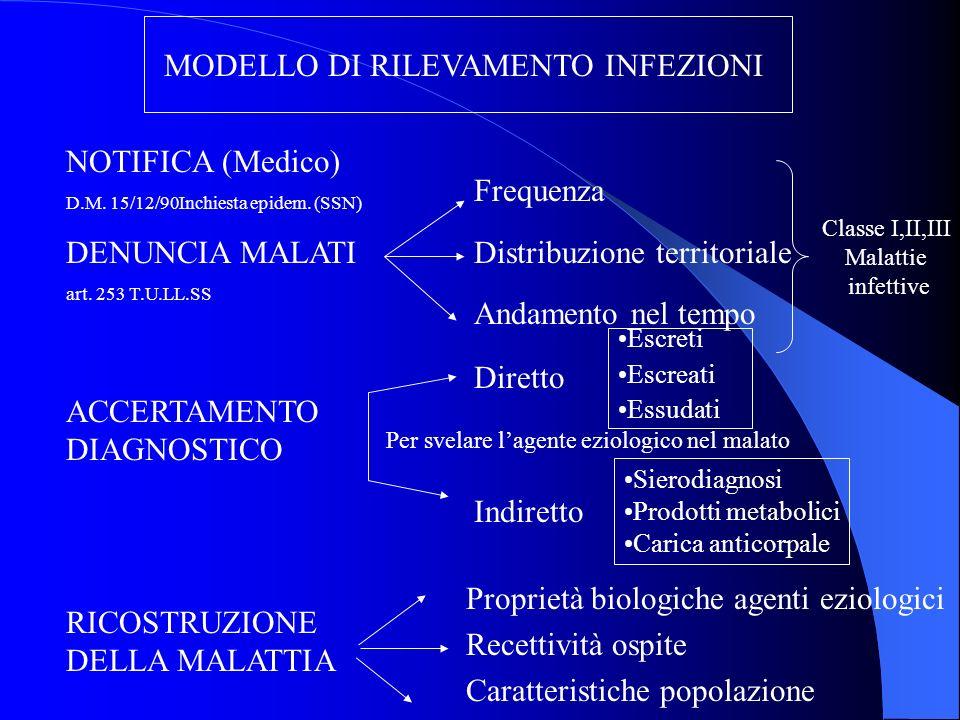 MODELLO DI RILEVAMENTO INFEZIONI