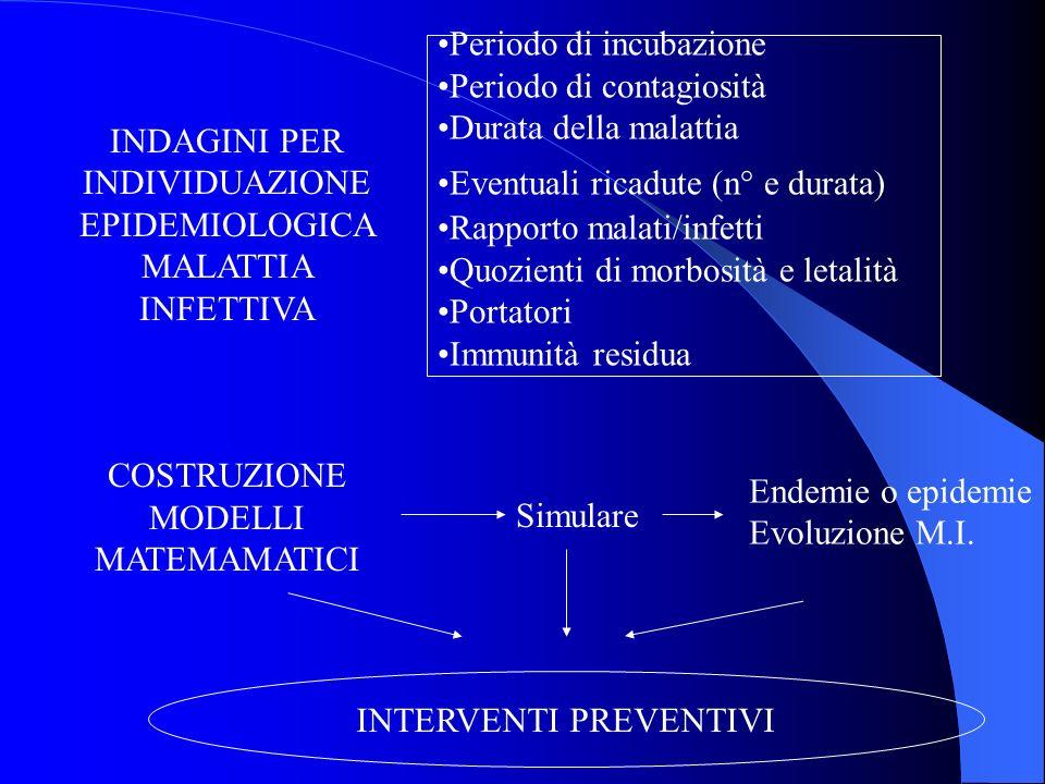 Periodo di incubazione Periodo di contagiosità Durata della malattia