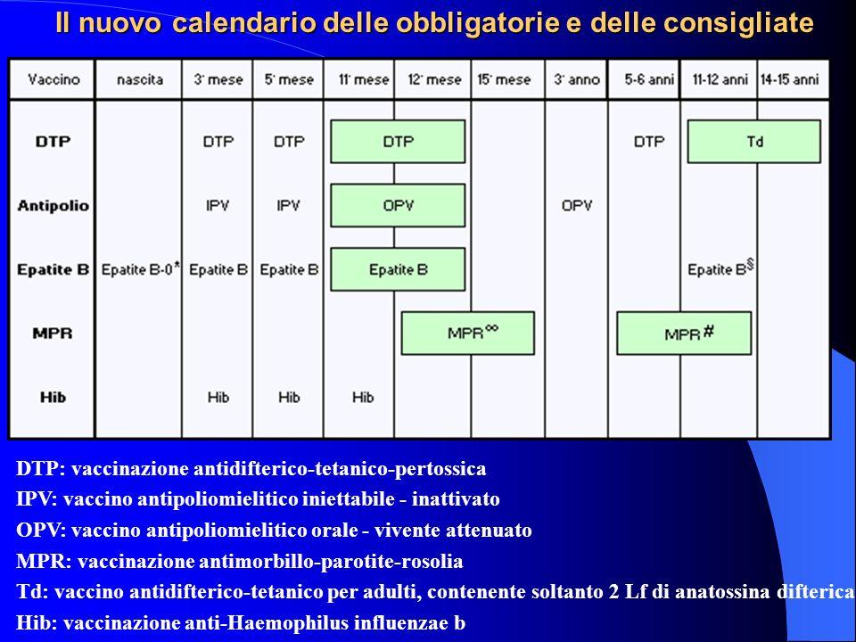 Il nuovo calendario delle obbligatorie e delle consigliate