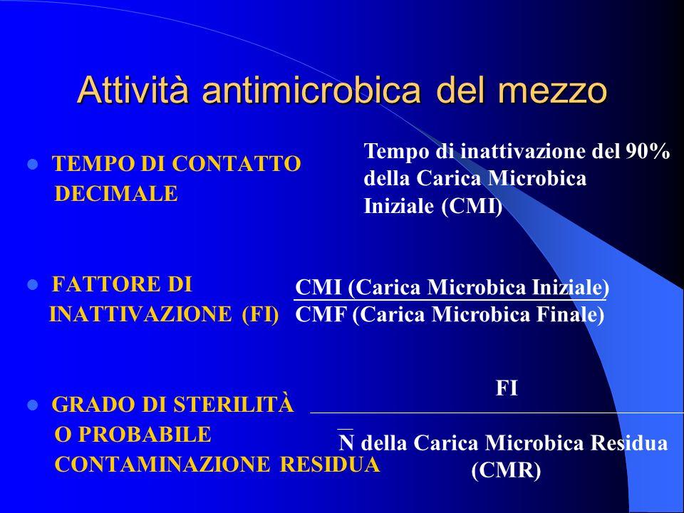 Attività antimicrobica del mezzo
