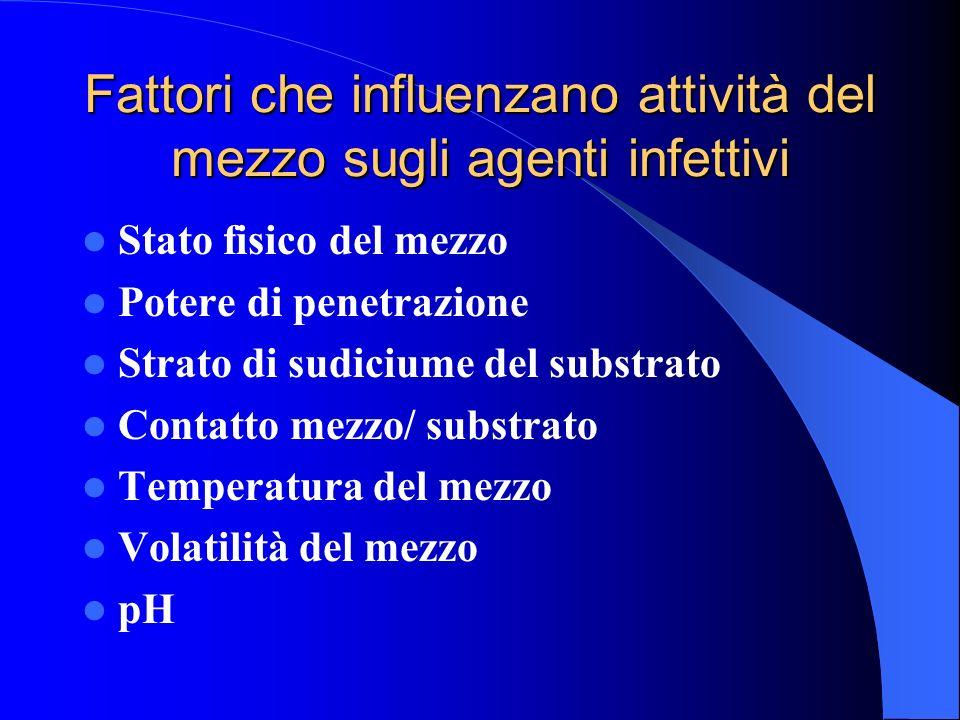 Fattori che influenzano attività del mezzo sugli agenti infettivi