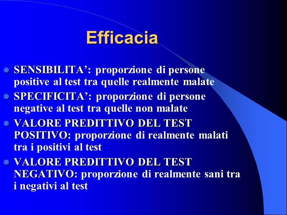 Efficacia SENSIBILITA': proporzione di persone positive al test tra quelle realmente malate.