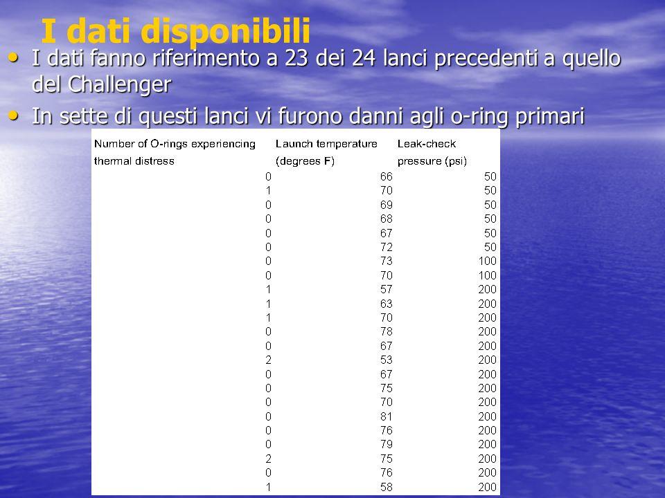 I dati disponibili I dati fanno riferimento a 23 dei 24 lanci precedenti a quello del Challenger.