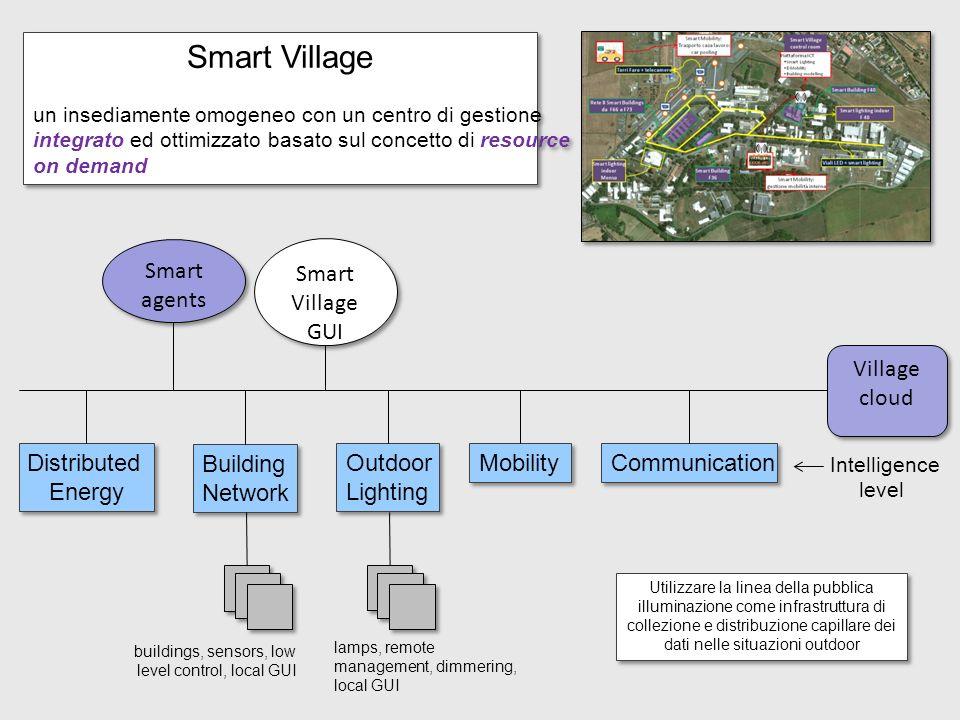 Smart Village Smart agents Smart Village GUI Village cloud Distributed