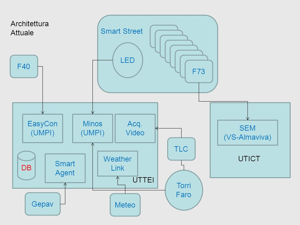 Architettura Attuale. Smart Street. F40. F73. LED. F40. EasyCon. (UMPI) Minos. Smart Agent.