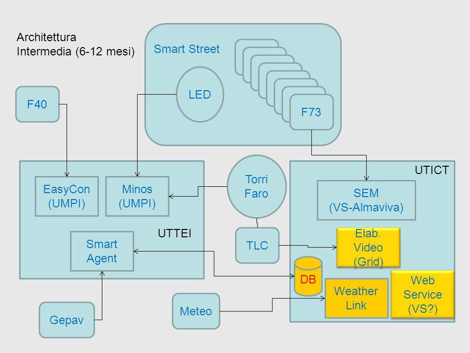 Architettura Intermedia (6-12 mesi) Smart Street. F40. F73. LED. F40. Torri. Faro. UTICT. EasyCon.