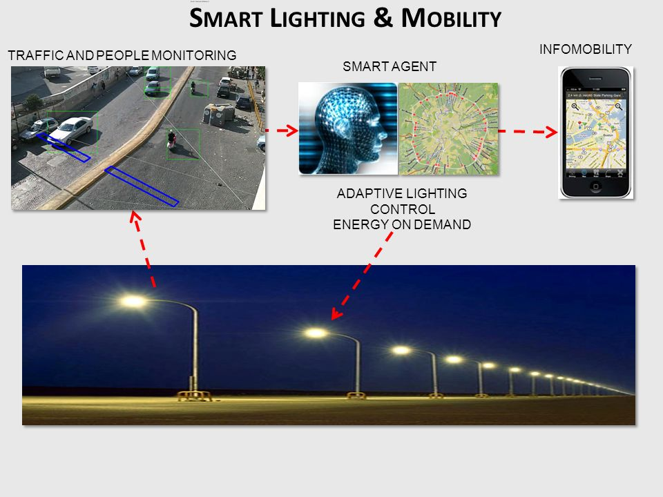 Smart Lighting & Mobility