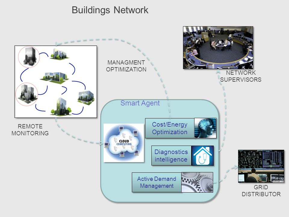 Buildings Network Smart Agent Cost/Energy Optimization
