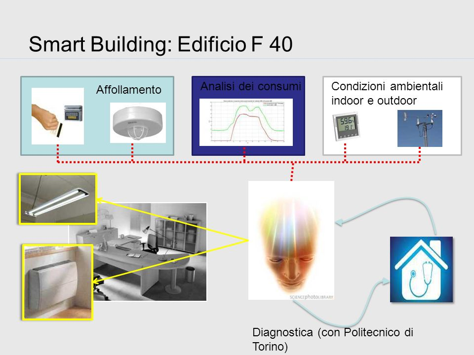 Smart Building: Edificio F 40