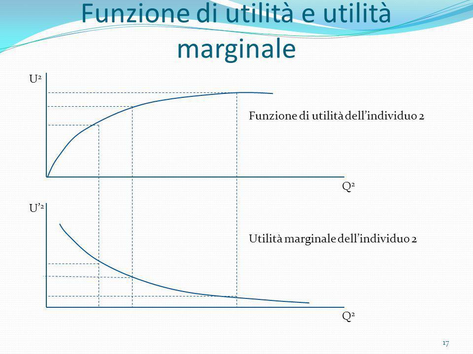 Funzione di utilità e utilità marginale