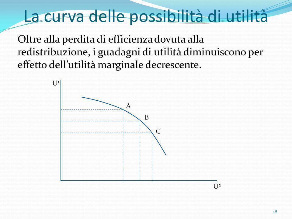 La curva delle possibilità di utilità