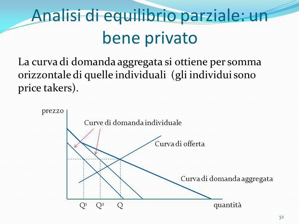 Analisi di equilibrio parziale: un bene privato