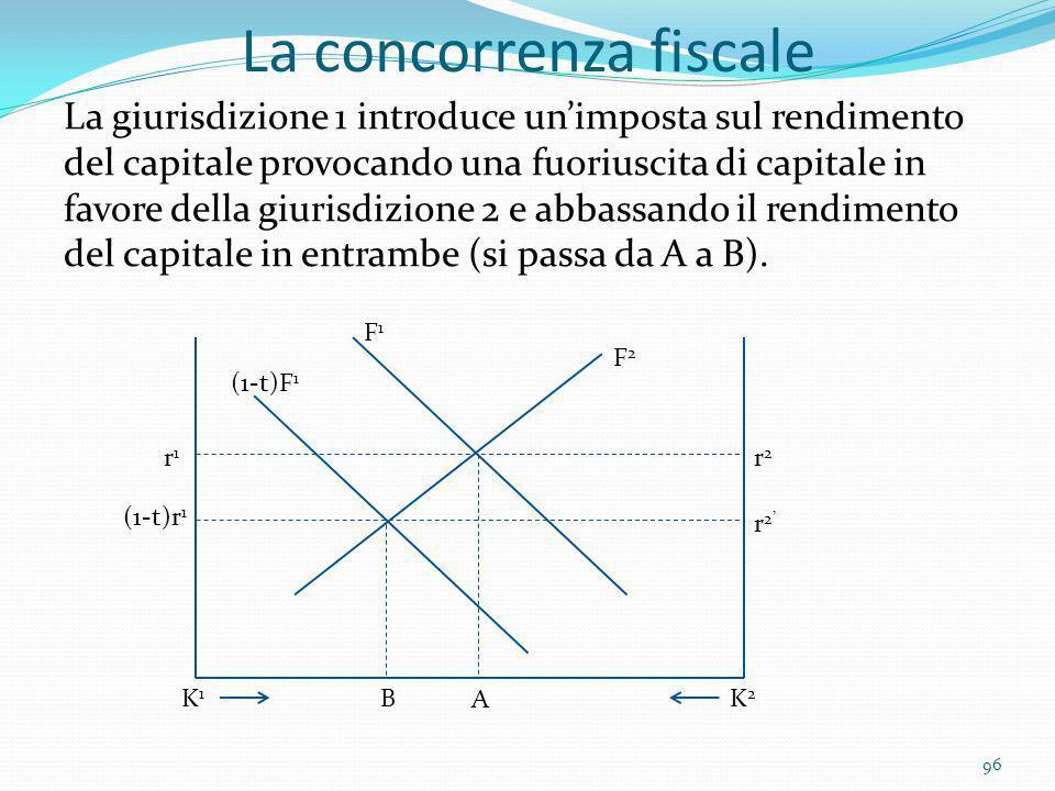 La concorrenza fiscale