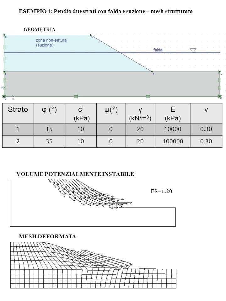 Strato φ (°) c' ψ(°) γ (kN/m3) E v (kPa) 1 15 10 20 10000 0.30 2 35