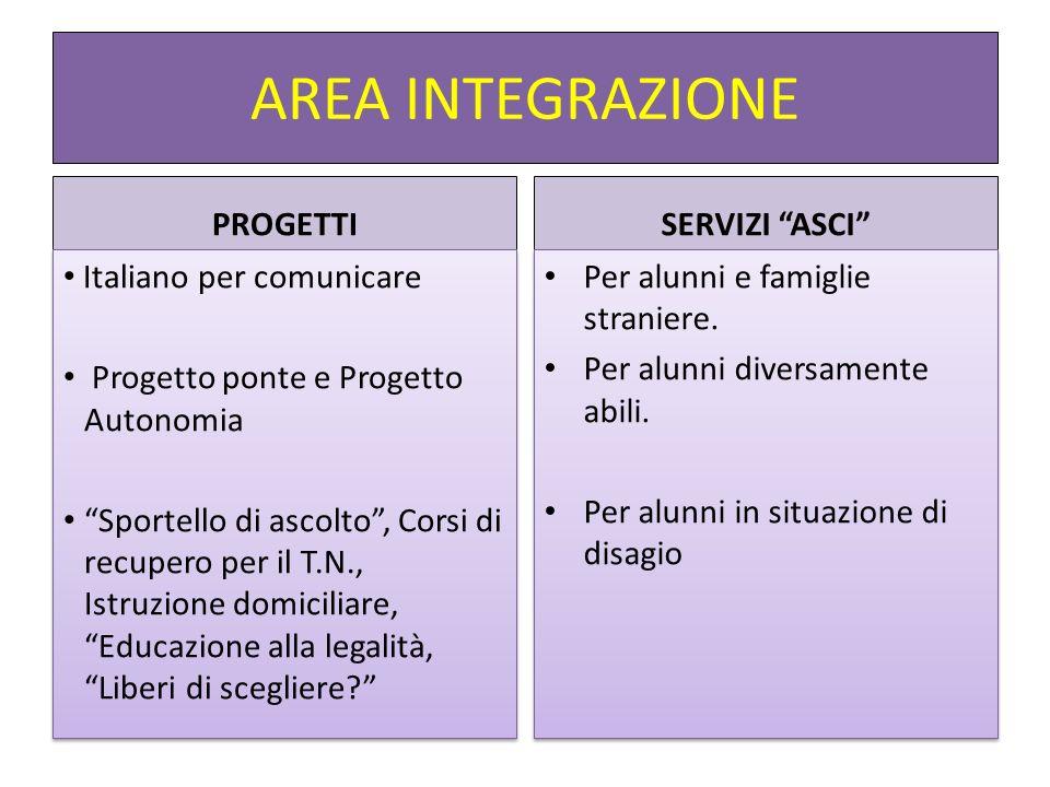 AREA INTEGRAZIONE PROGETTI SERVIZI ASCI Italiano per comunicare