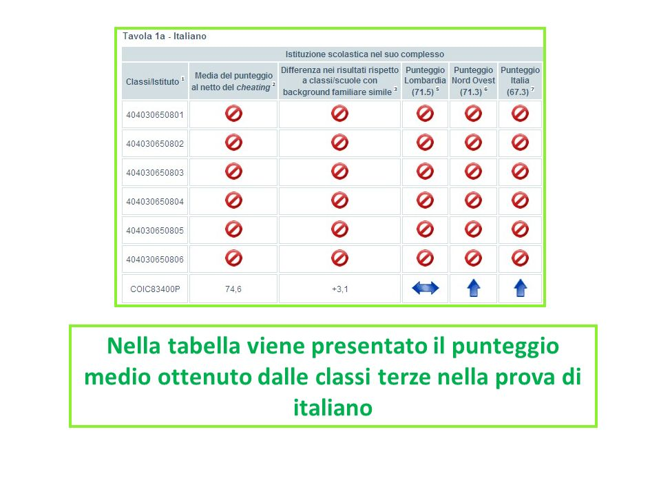 Nella tabella viene presentato il punteggio medio ottenuto dalle classi terze nella prova di italiano