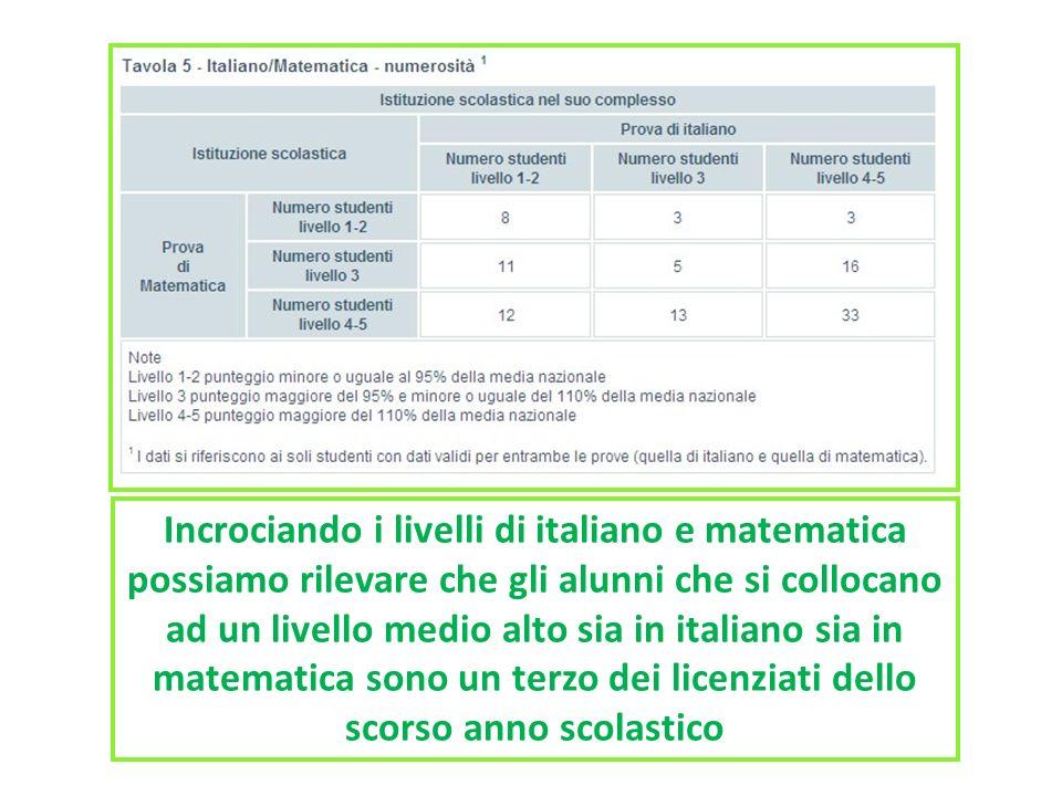 Incrociando i livelli di italiano e matematica possiamo rilevare che gli alunni che si collocano ad un livello medio alto sia in italiano sia in matematica sono un terzo dei licenziati dello scorso anno scolastico