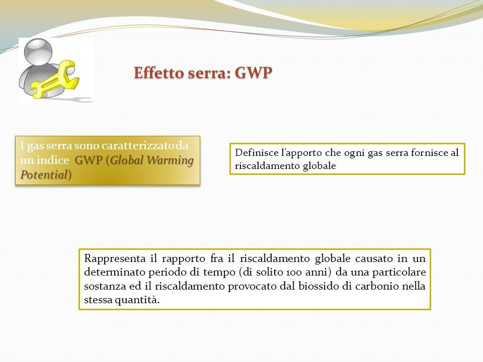 Effetto serra: GWP I gas serra sono caratterizzato da un indice GWP (Global Warming Potential)