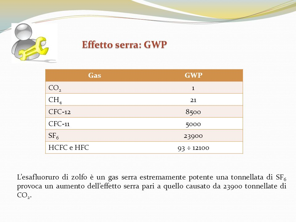 Effetto serra: GWP Gas GWP CO2 1 CH4 21 CFC-12 8500 CFC-11 5000 SF6