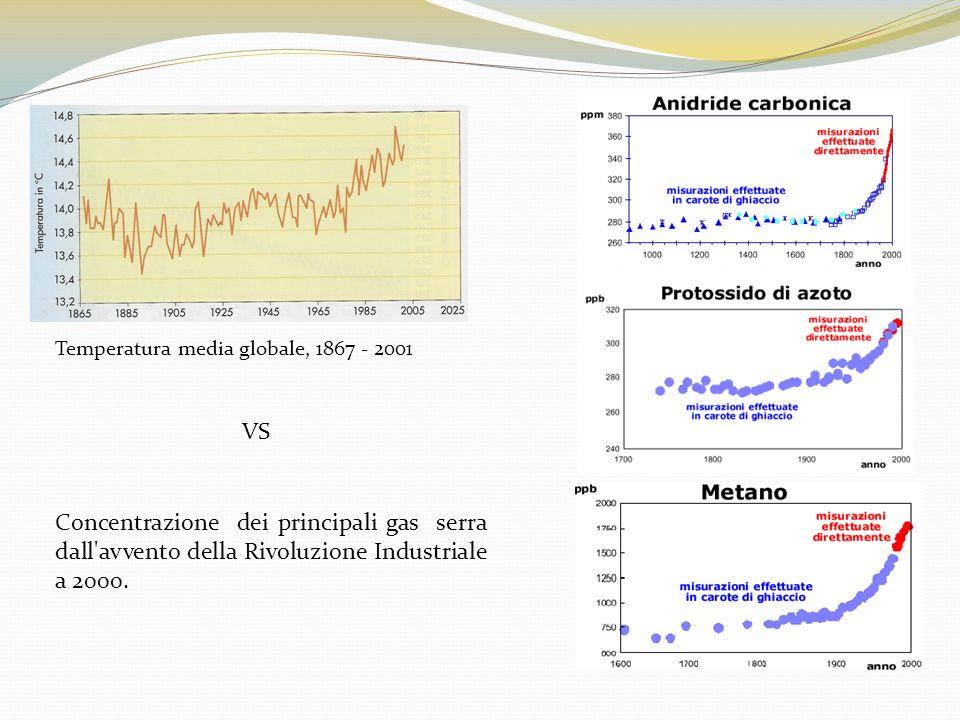 Temperatura media globale, 1867 - 2001
