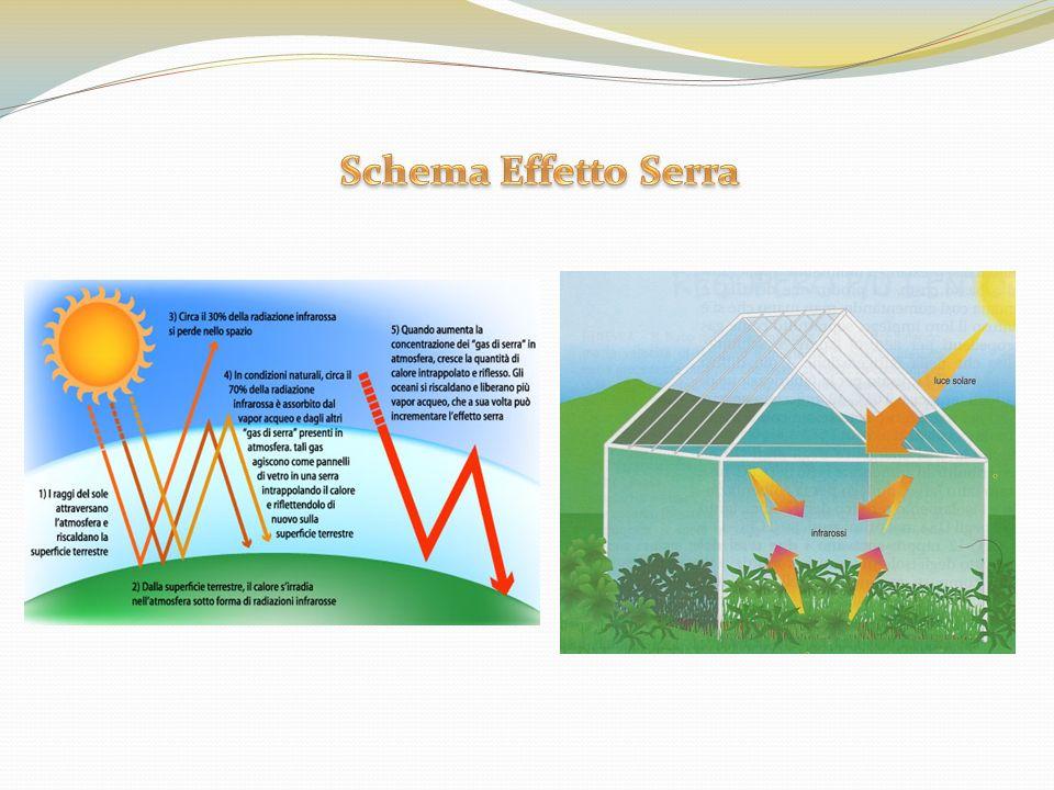 Schema Effetto Serra