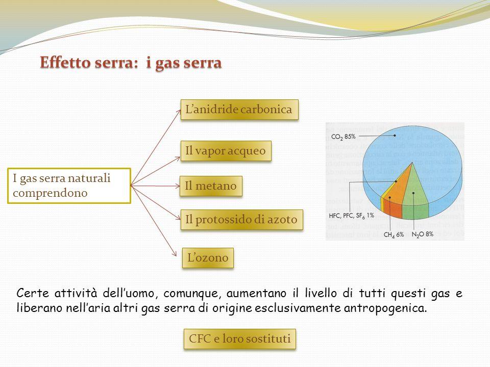 Effetto serra: i gas serra