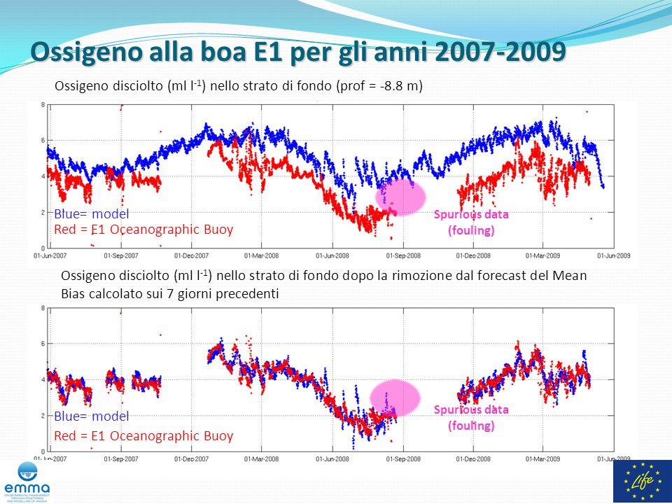 Ossigeno alla boa E1 per gli anni 2007-2009