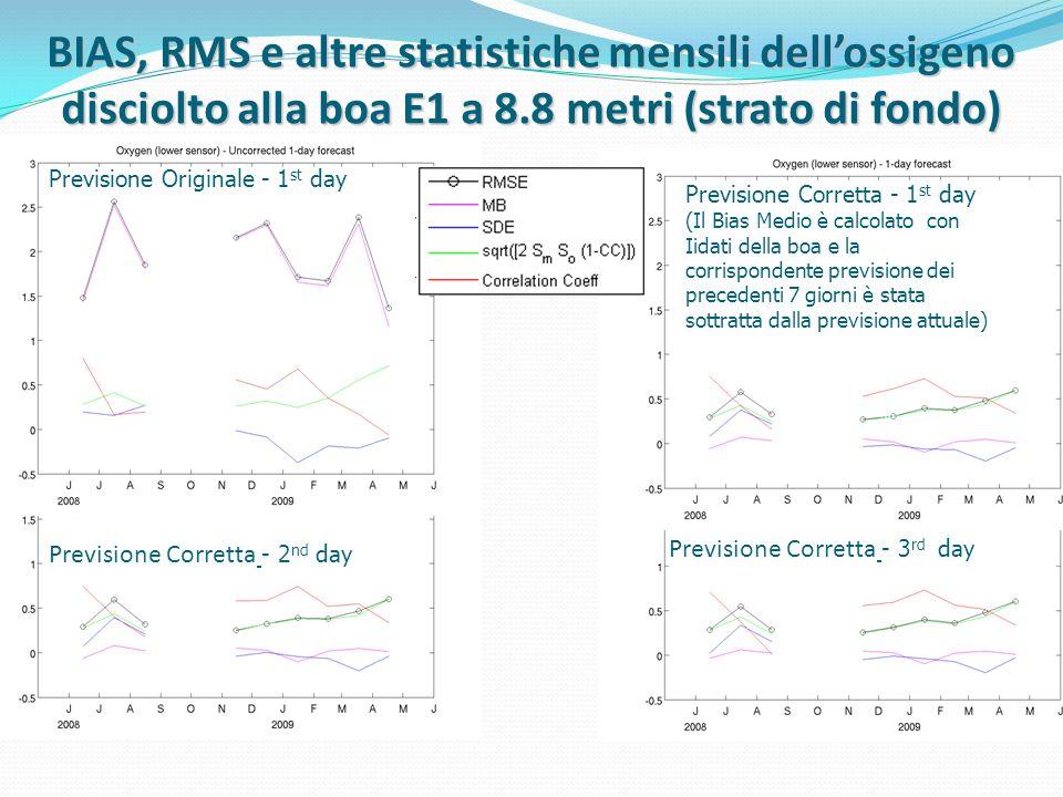 BIAS, RMS e altre statistiche mensili dell'ossigeno disciolto alla boa E1 a 8.8 metri (strato di fondo)