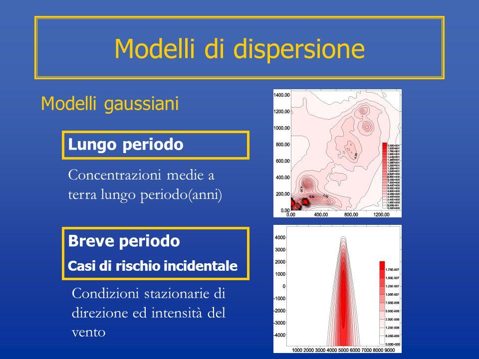 Modelli di dispersione