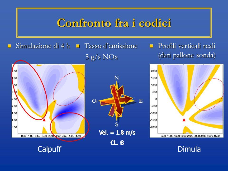 Confronto fra i codici Simulazione di 4 h Tasso d'emissione 5 g/s NOx