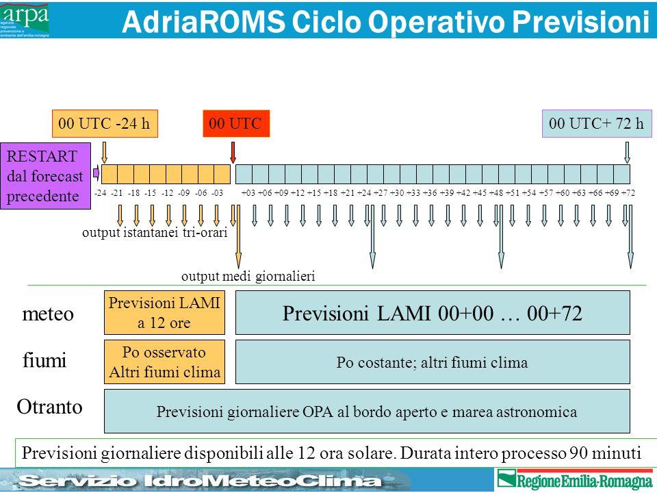 AdriaROMS Ciclo Operativo Previsioni