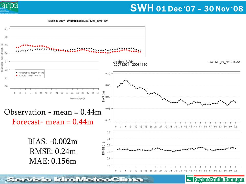 SWH 01 Dec '07 – 30 Nov '08 Observation - mean = 0.44m
