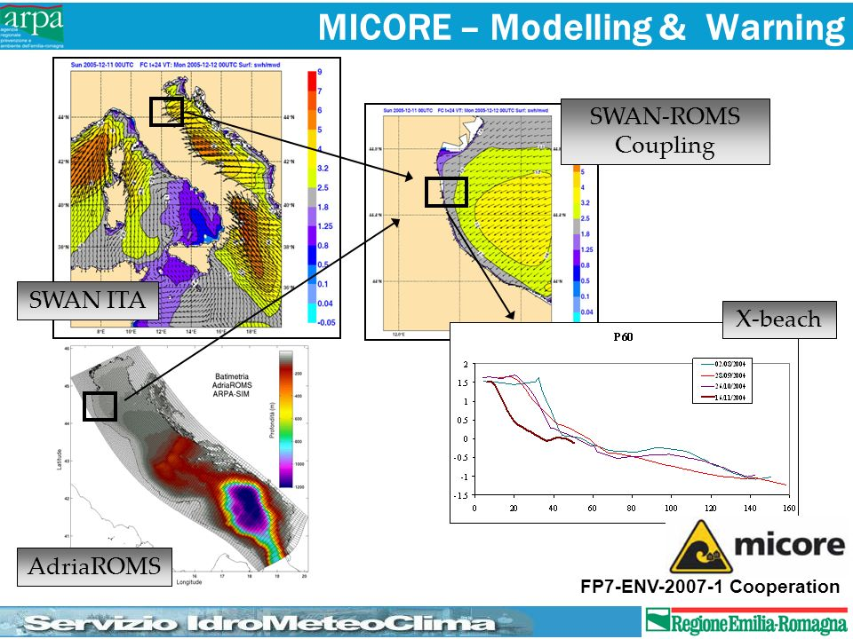 MICORE – Modelling & Warning
