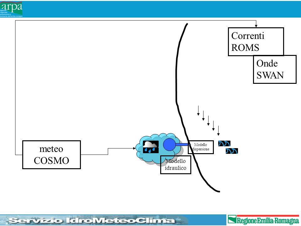 Correnti ROMS Onde SWAN meteo COSMO Modello idraulico