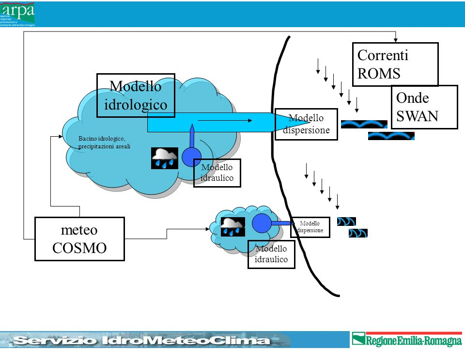 Correnti ROMS Modello idrologico Onde SWAN meteo COSMO