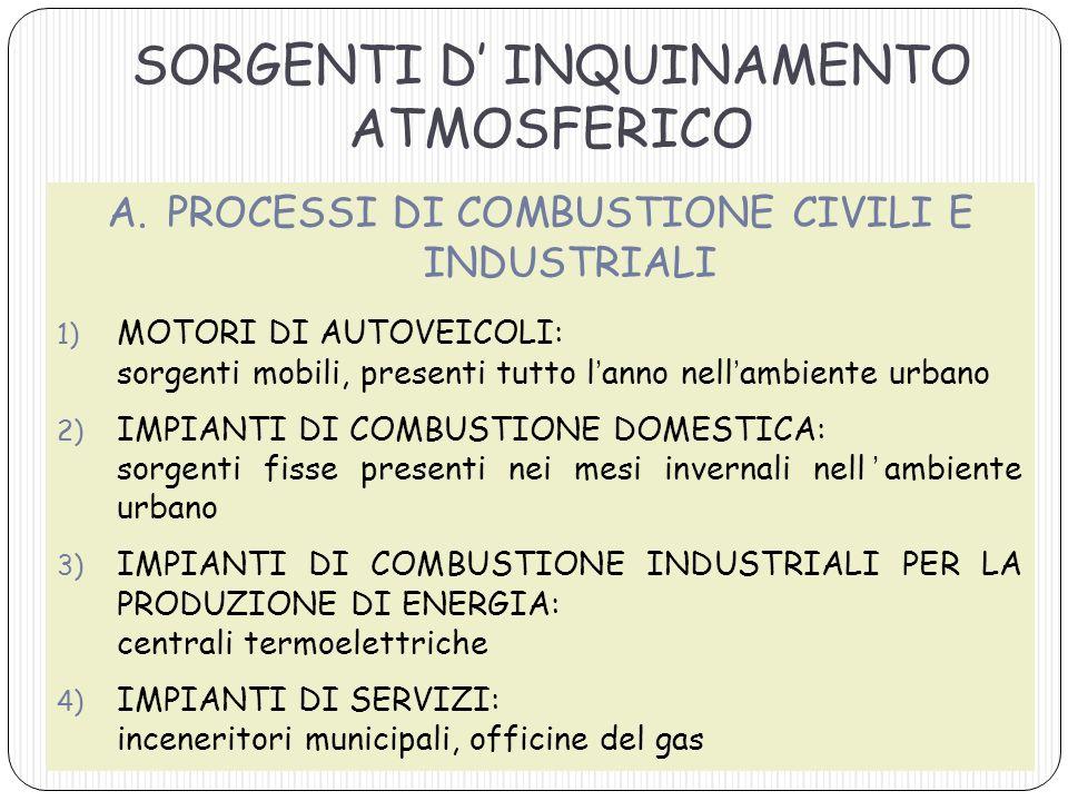 SORGENTI D' INQUINAMENTO ATMOSFERICO