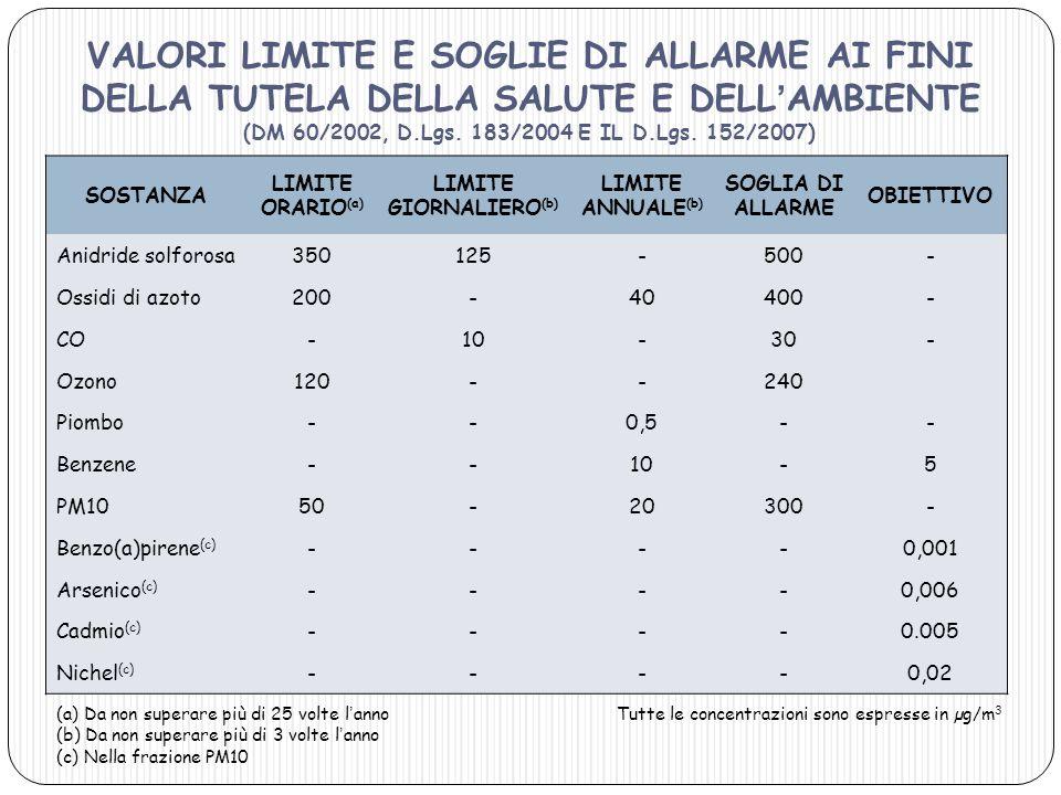 LIMITE GIORNALIERO(b)