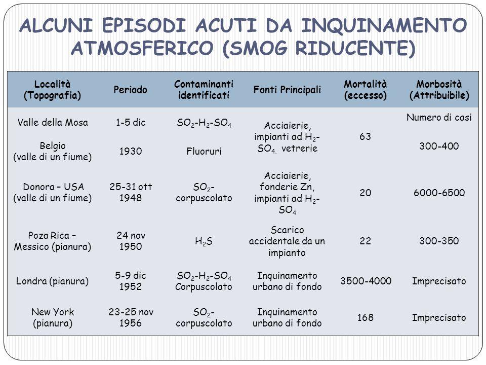 ALCUNI EPISODI ACUTI DA INQUINAMENTO ATMOSFERICO (SMOG RIDUCENTE)