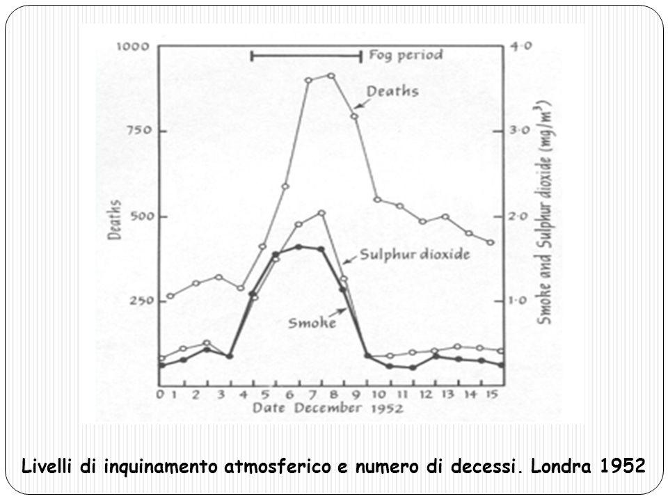 Livelli di inquinamento atmosferico e numero di decessi. Londra 1952