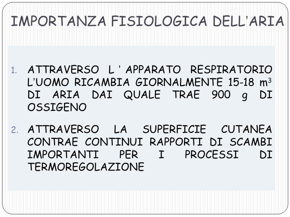 IMPORTANZA FISIOLOGICA DELL'ARIA