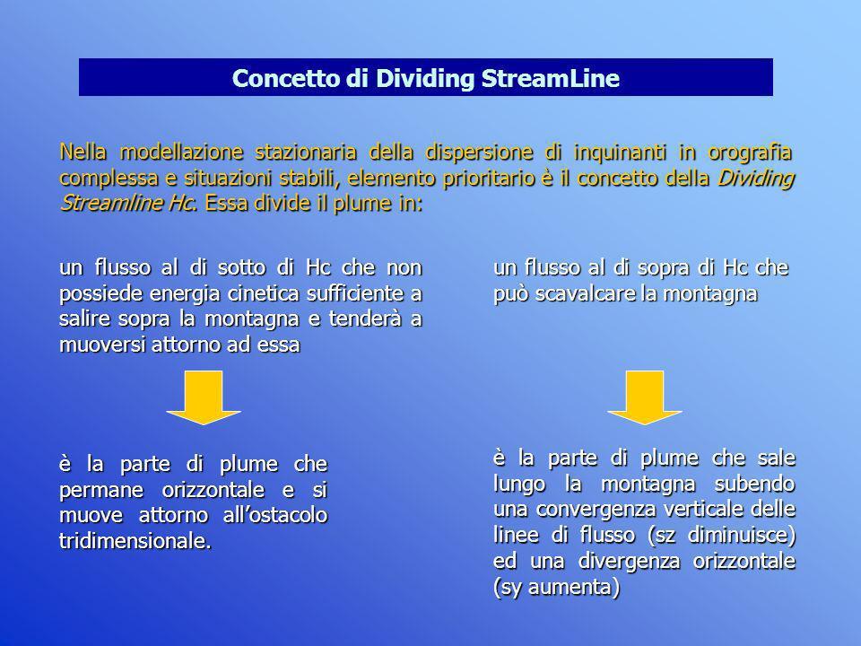Concetto di Dividing StreamLine